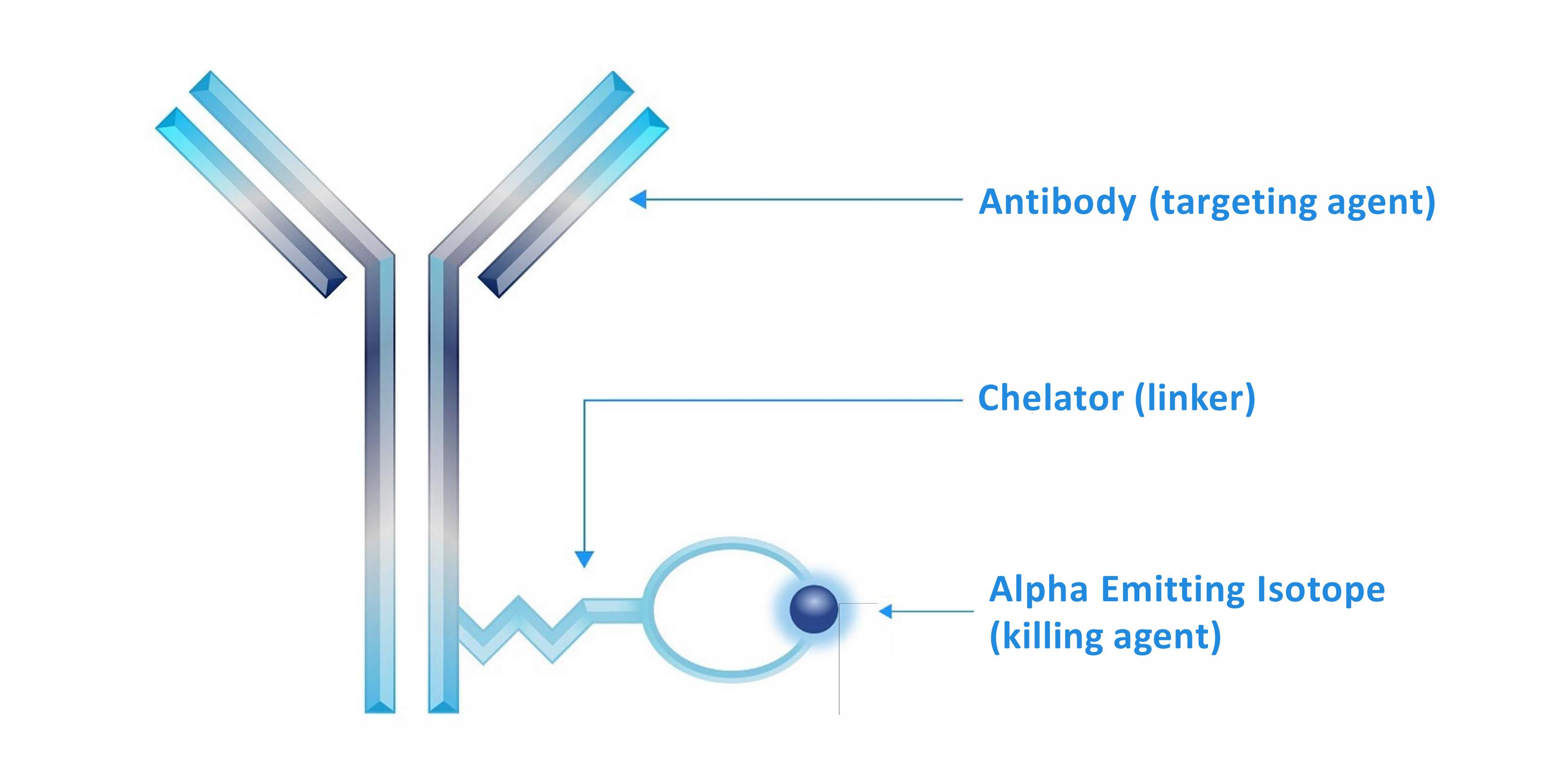 Actinium Technology