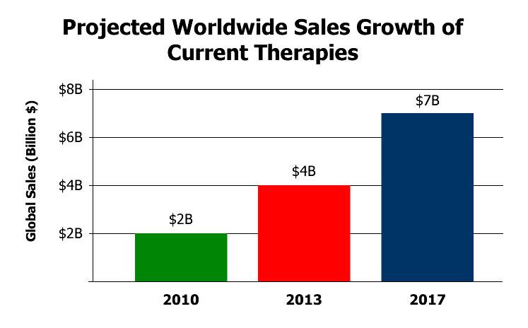 chart-projected-worldwide-sales.jpg
