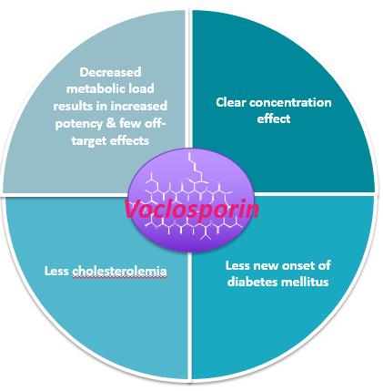 Benefits of Voclosporin