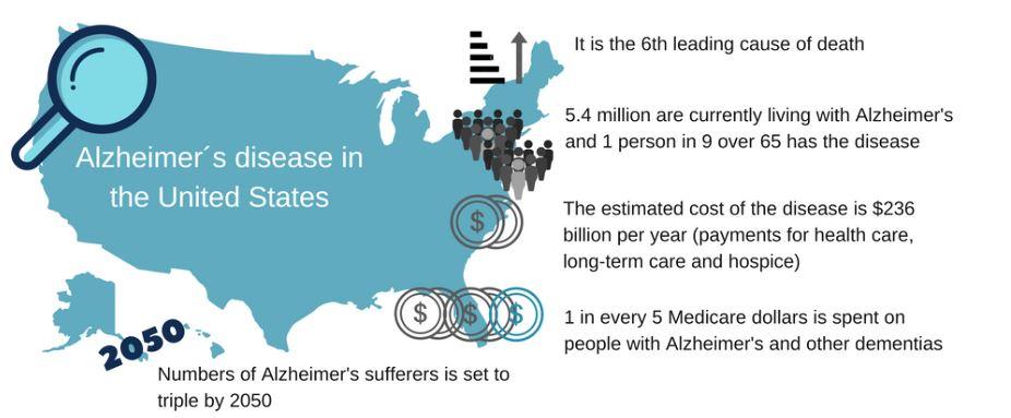 Alzheimer's US