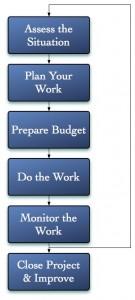Legal Project Management Onit