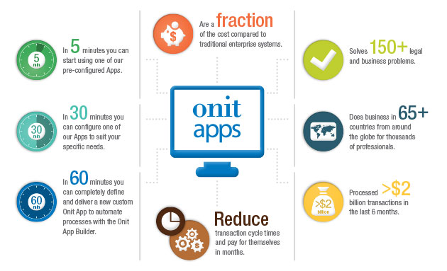 The Onit App Builder
